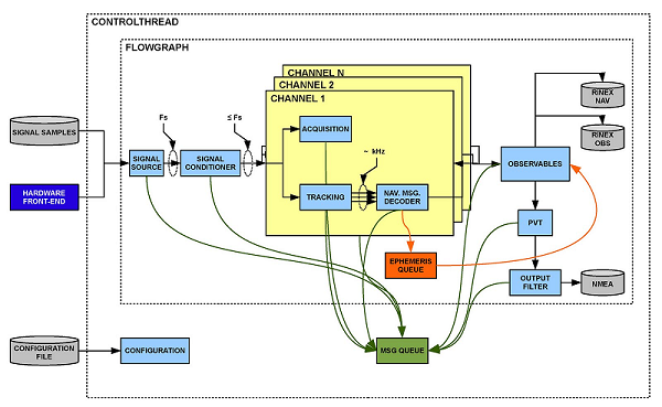 General diagram of the modules that form the GNSS software receiver. Each module accepts multiple implementations, which can be selected by the user.