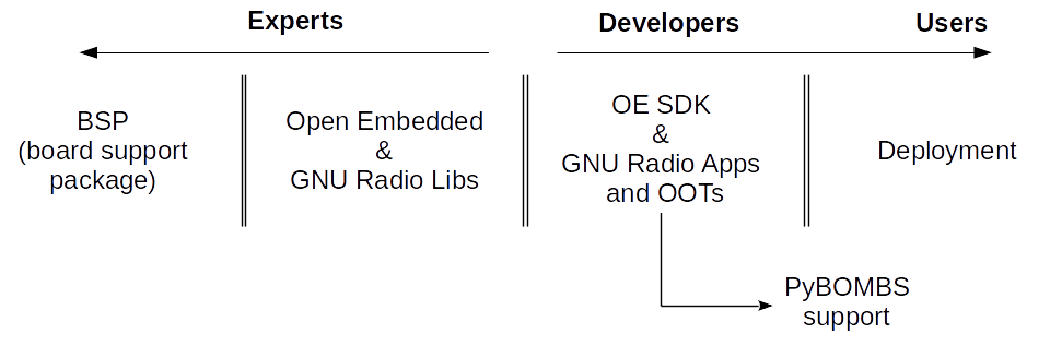 Embedded Development with GNU Radio - GNU Radio