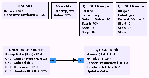 Guided Tutorial Hardware Considerations - GNU Radio