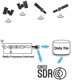 GNSS software receiver concept