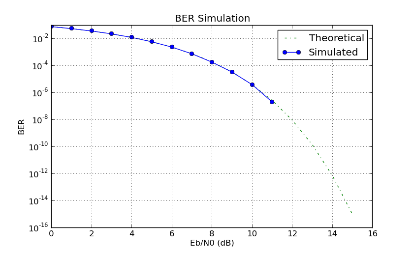 TutorialsSimulations - GNU Radio