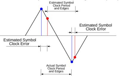 Symbol Sync - GNU Radio